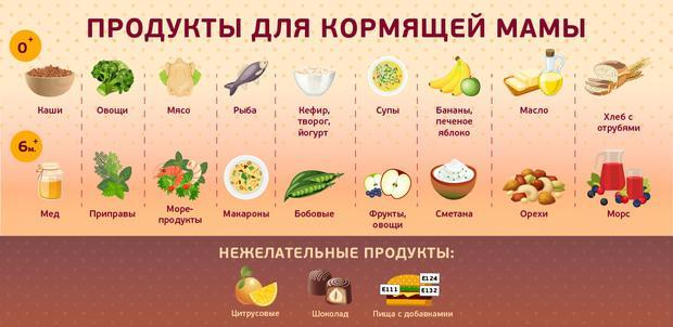 что можно и нужно кушать кормящей маме