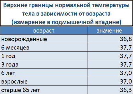 Нормы максимальной температуры у ребенка по возрасту