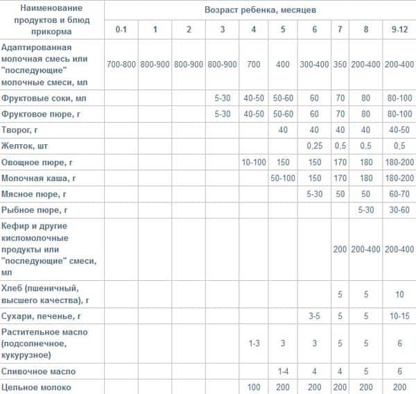 Таблица введения прикорма по советам педиатров
