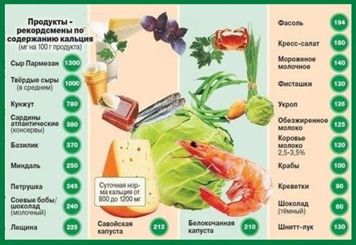 Богатые продукты с кальцием